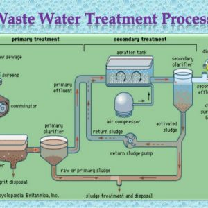 waste-water-treatment-processes-